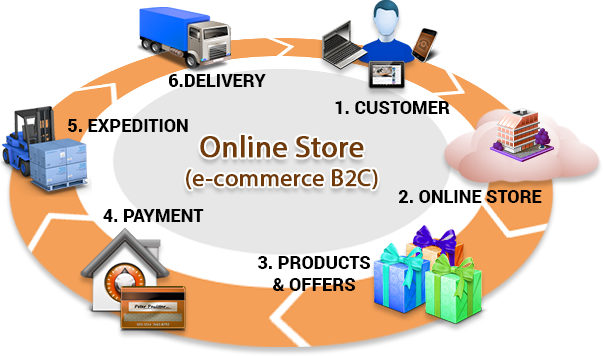 the impact of e commerce on E-commerce and other digital technologies have provided consumers with a  multitude of ways to select, buy, and receive goods and have simultaneously.